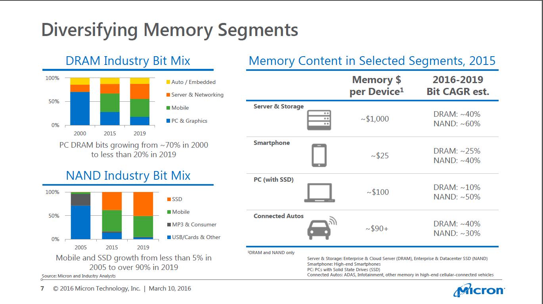 diversifyiing-memory-segments-micron-technology